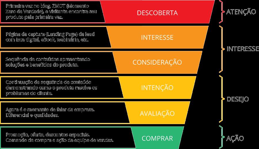 Anunciar no Google em Curitiba