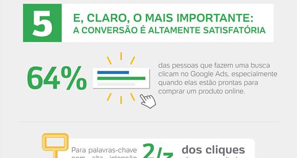 5º E, Claro, o Mais importante: A Conversão é altamente satisfatória 64% das pessoas que fazem uma busca clicam no Google Ads, especialmente quando elas estão prontas para comprar um produto online.